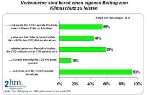 Starkes Interesse der Verbraucher an CO2 – neutralen Produkten