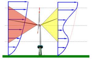 Neue Technik zur Bestimmung von Windparametern