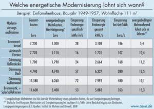 Effizienz von Maßnahmen zur energetischen Gebäudemodernisierung