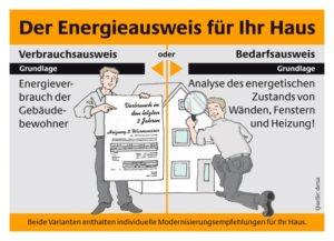 Gut beraten mit dem bedarfsbasierten Energieausweis