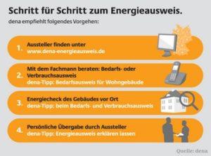 Mit der dena Schritt für Schritt zum Energieausweis