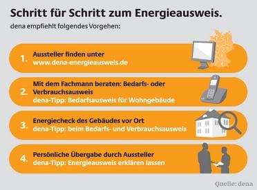 Schritte fuer Schritt zum Energieausweis