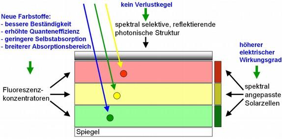 Prinzipskizze des Fluoreszenzkonzentrators