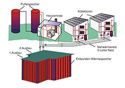 Nachhaltige Nahwärmeversorgung für Neckarsulmer Stadtteil