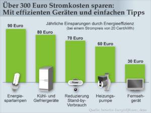 Ineffiziente und veraltete Technik treibt die Stromkosten in die Höhe