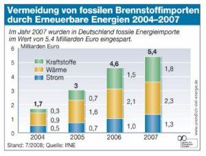 Erneuerbare Energien sind ein Gewinn für die Volkswirtschaft