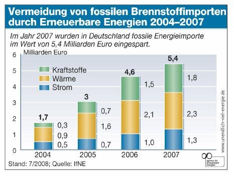Vermeidung von fossilen Brennstoffimporten durch erneuerbare Energien