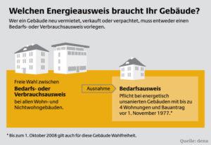 Ab Oktober ist Bedarfsausweis Pflicht für kleine Gebäude