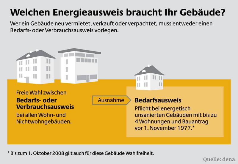 Welchen Energieausweis braucht Ihr Gebäude?