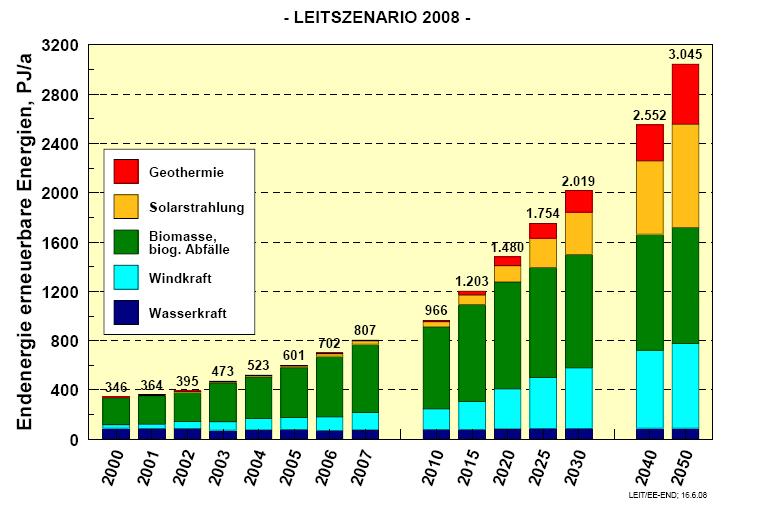 Entwicklung des Endenergiebeitrags der Erneuerbaren 2008 bis 2050
