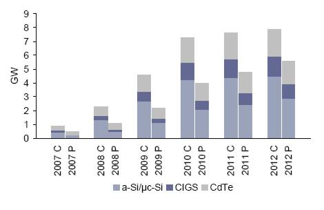 Entwicklung der Dünnschicht Photovoltaik