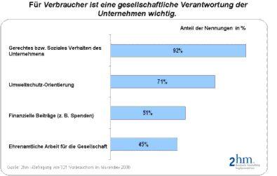 Umfrage zur gesellschaftlichen Verantwortung von Unternehmen