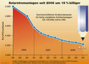 Preis für Photovoltaikanlagen seit 2006 um 15% gesunken