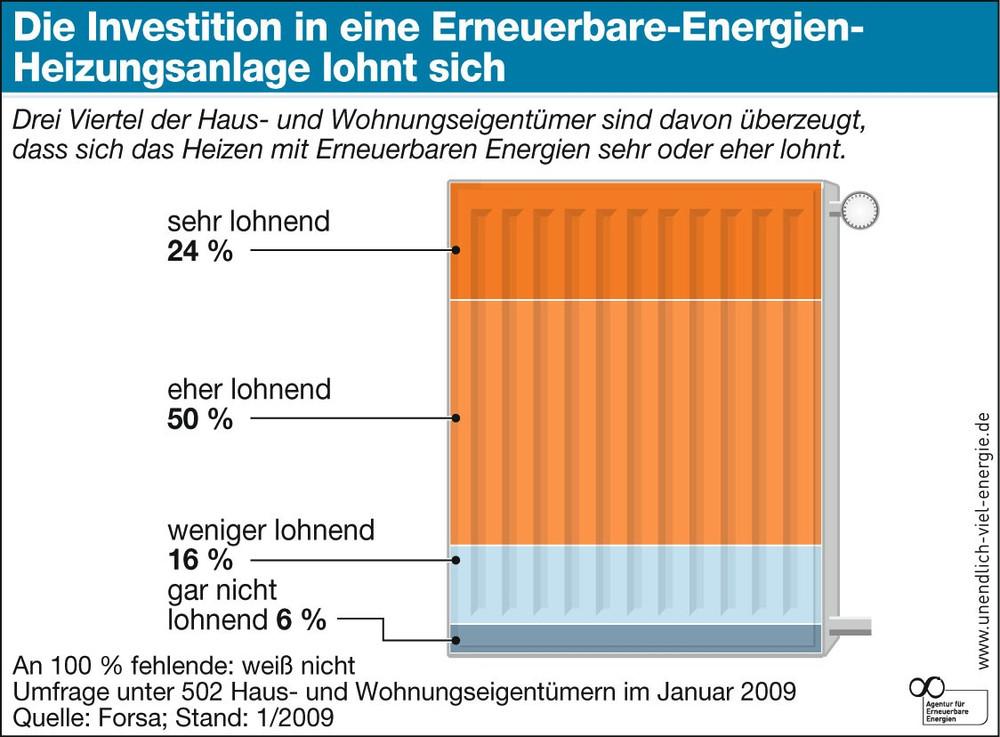 Investitionen in Erneuerbare Energien zur Heizungsanlage lohnen sich