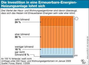 Investitionen in Erneuerbare-Energien zur Heizungsanlage lohnen sich
