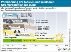 Sichere Stromversorgung im Jahr 2020 mit 50% Anteil Erneuerbarer Energien