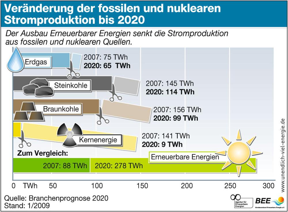 Erneuerbare Energien decken 2020 fast die Hälfte des Strombedarfs