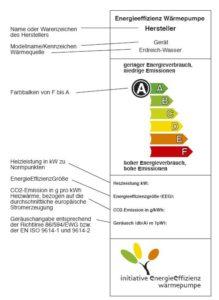 Energieeffizienz von Wärmepumpen auf einen Blick erkennen