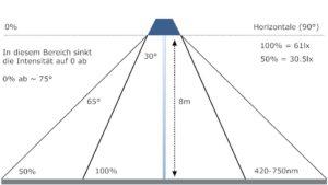 Ein Plädoyer für die LED-Straßenlampe – Teil 3