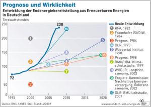 Endenergiebereitstellung aus erneuerbaren Energien