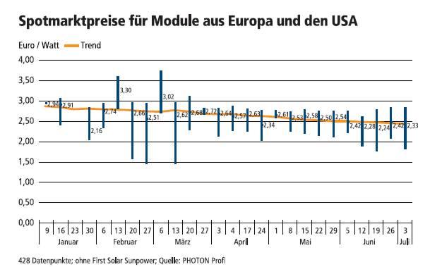Modulpreise aus Europa und USA
