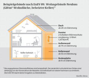 EnEV 2009: Neue Regeln für Hausbesitzer und Bauherren