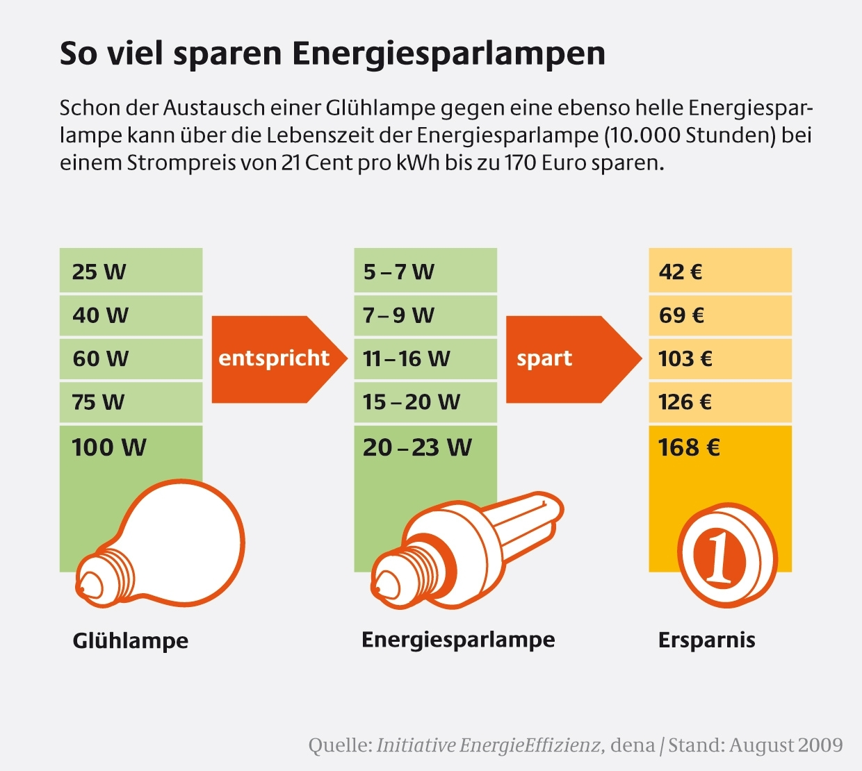 So viel sparen Energiesparlampen