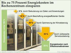 Wie Sie die Energiekosten von Rechenzentren um 75 Prozent senken