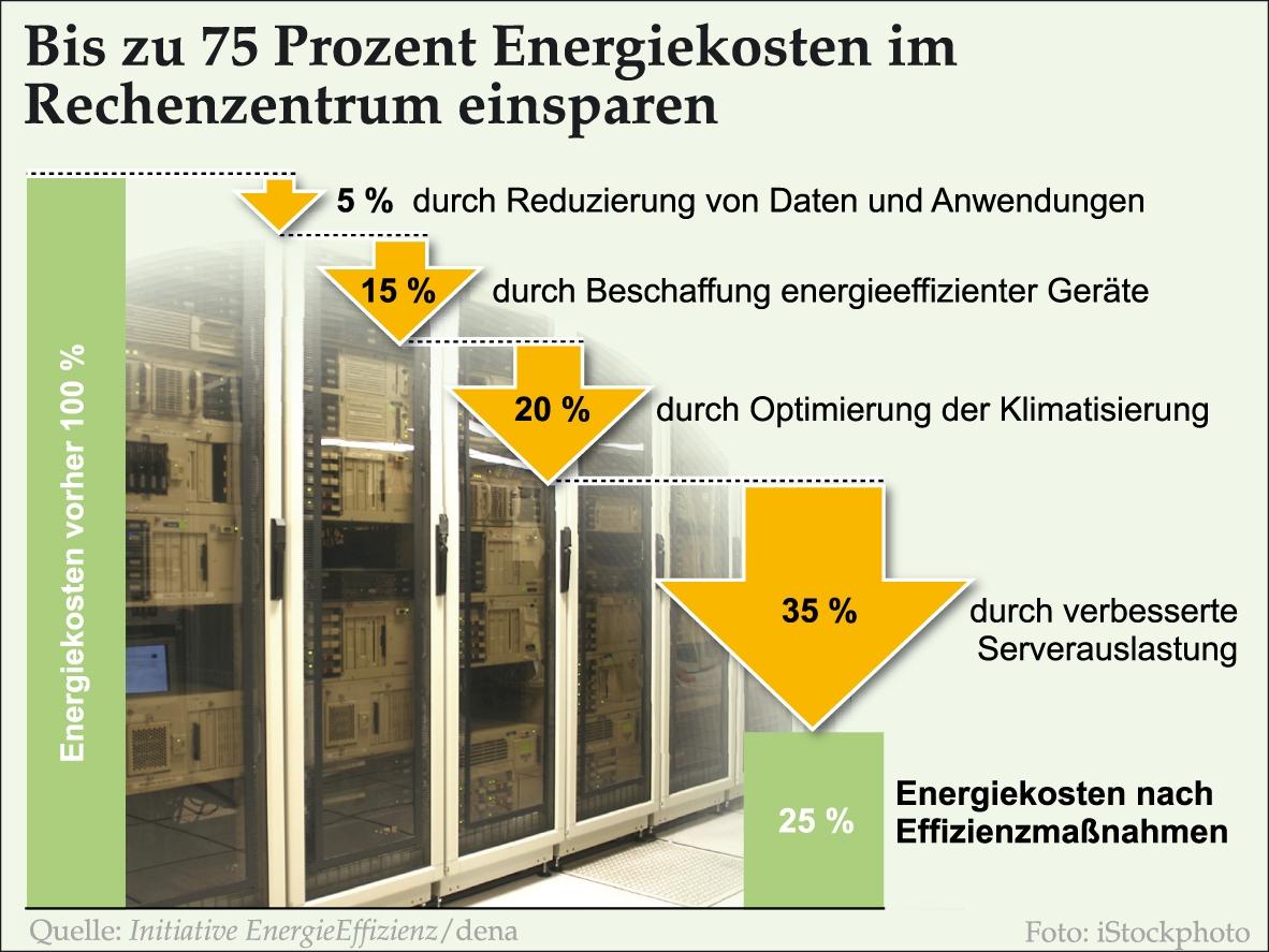 Energieeinsparung im Rechenzentrum