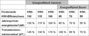 KfW-Förderstandards werden an EnEV 2009 angepasst