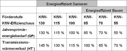 Zukünftige KfW-Effizienzhausstandards