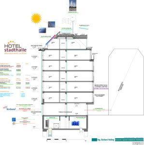 Hotel mit Null-Energie-Bilanz in Wien