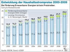 Haushaltsstrompreis Entwicklung2000 2009