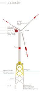 Deutschlands erster Offshore-Windpark ist fertig