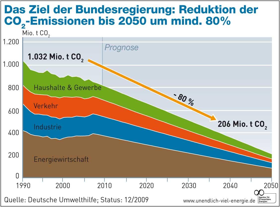 Reduktion der CO2 Emissionen bis2050 um mind. 80%