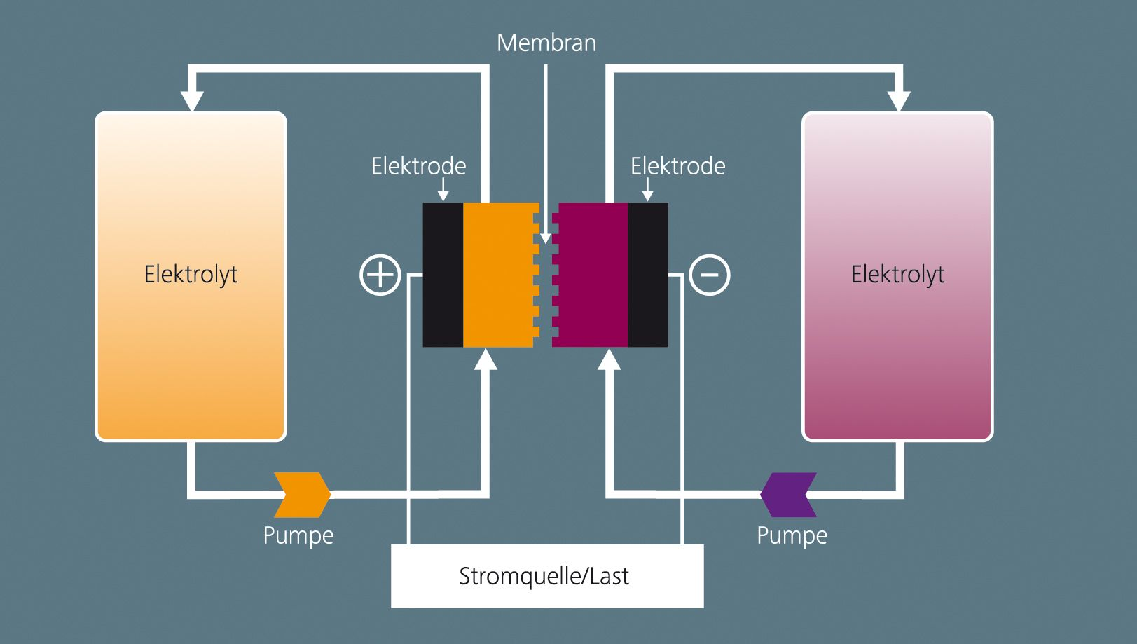 Schematische Darstellung einer Redox Flow Batterie. (© Fraunhofer ICT)