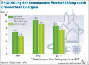 Kommunale Wertschöpfung durch Erneuerbare Energien steigt