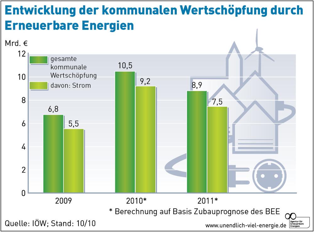 Entwicklung der kommunalen Wertschöpfung durch erneuerbare Energien