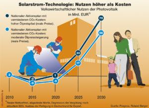 Deckelung von Photovoltaik-Zubau spart keine Kosten
