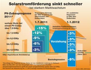 Solarwirtschaft und Bundesumweltminister einige sich auf weitere Absenkung der Solarstromvergütung