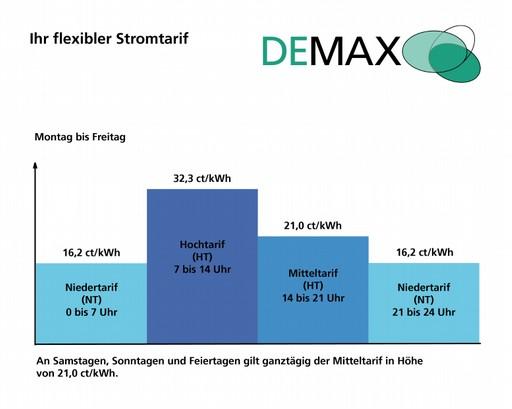 Flexible Stromtarife im Projekt DEMAX