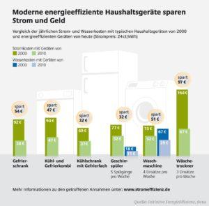 EU-Label bietet Orientierung bei Energieverbrauch von Haushaltsgeräten