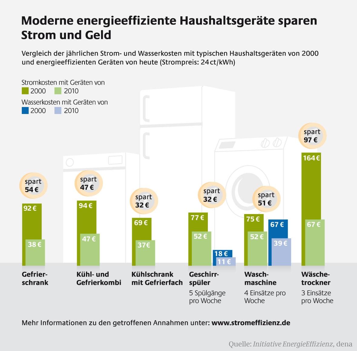 Moderne energieeffiziente Haushaltsgeräte sparen Strom und Geld