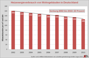 Heizenergieverbrauch seit 2002 um 22 Prozent gesunken