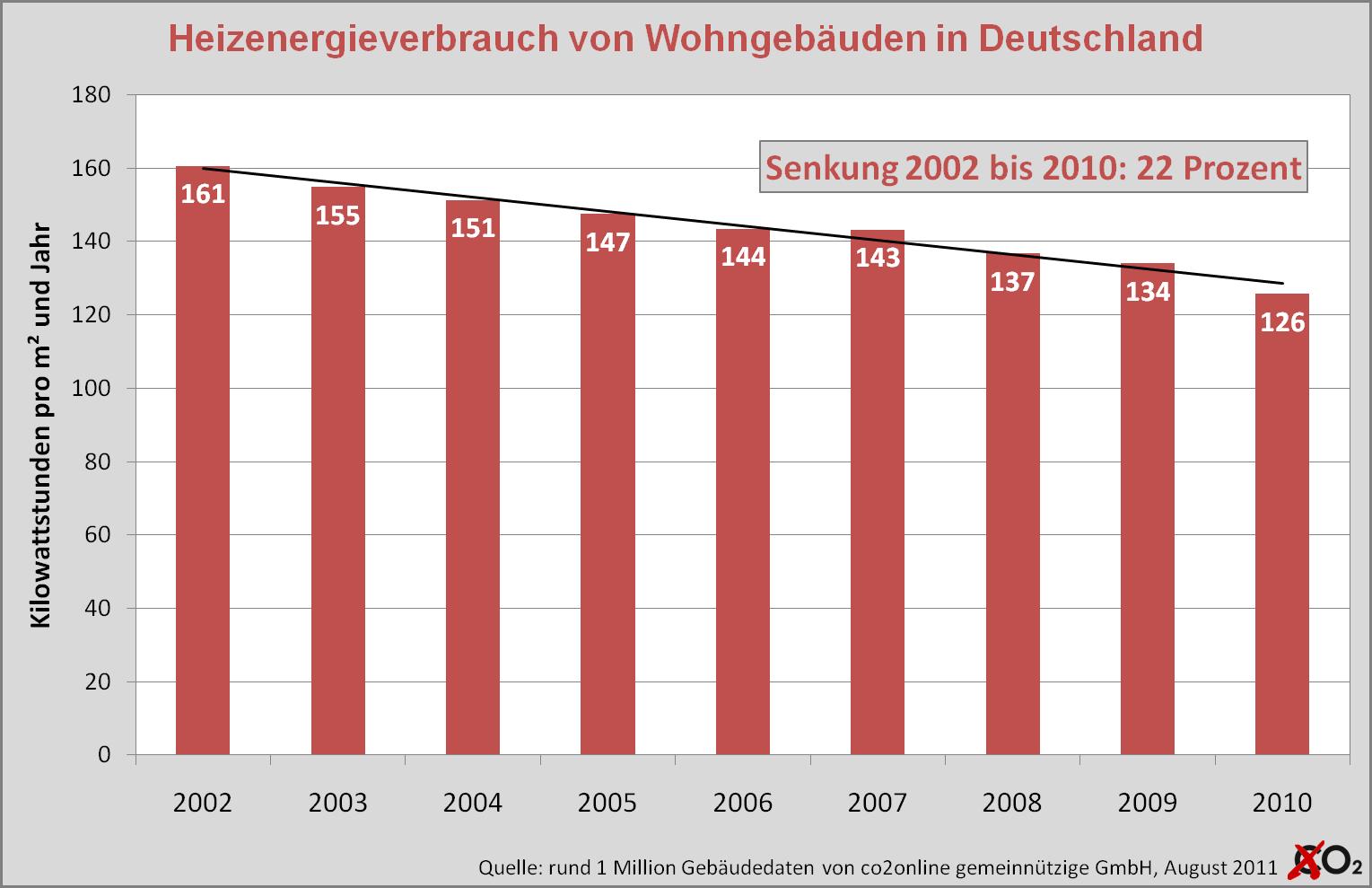 (BILD) co2online Research: Heizenergieverbrauch seit 2002 um 22 Prozent gesunken
