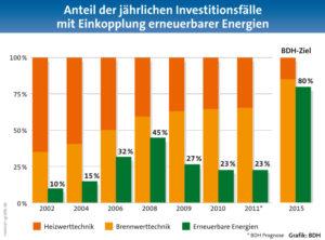 Konsequente Politik zugunsten von Energieeffizienz und erneuerbaren Energien notwendig