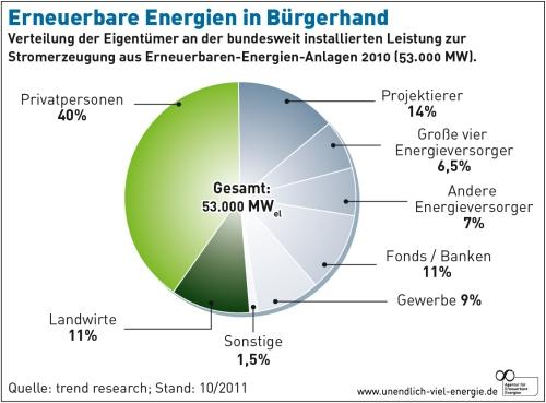Erneuerbare Energien in Bürgerhand