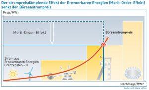 Erneuerbare senken den Großhandelspreis für Strom