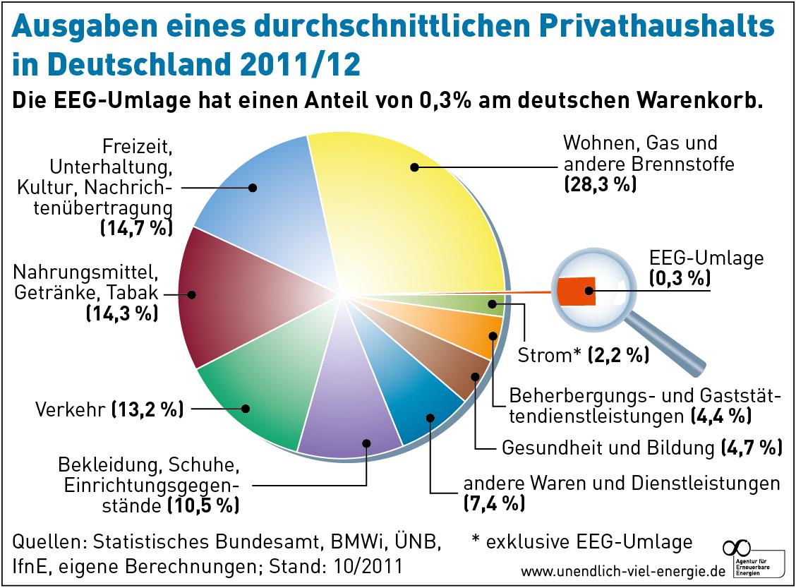 Ausgaben eines durchschnittlichen Privathaushaltes 2012