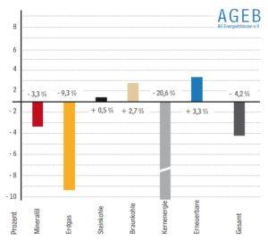 Energieverbrauch geht 2011 leicht nach untern